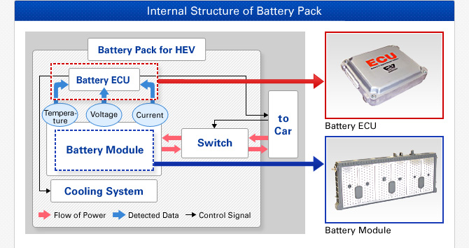 Battery Systems We Develop   Products   Development