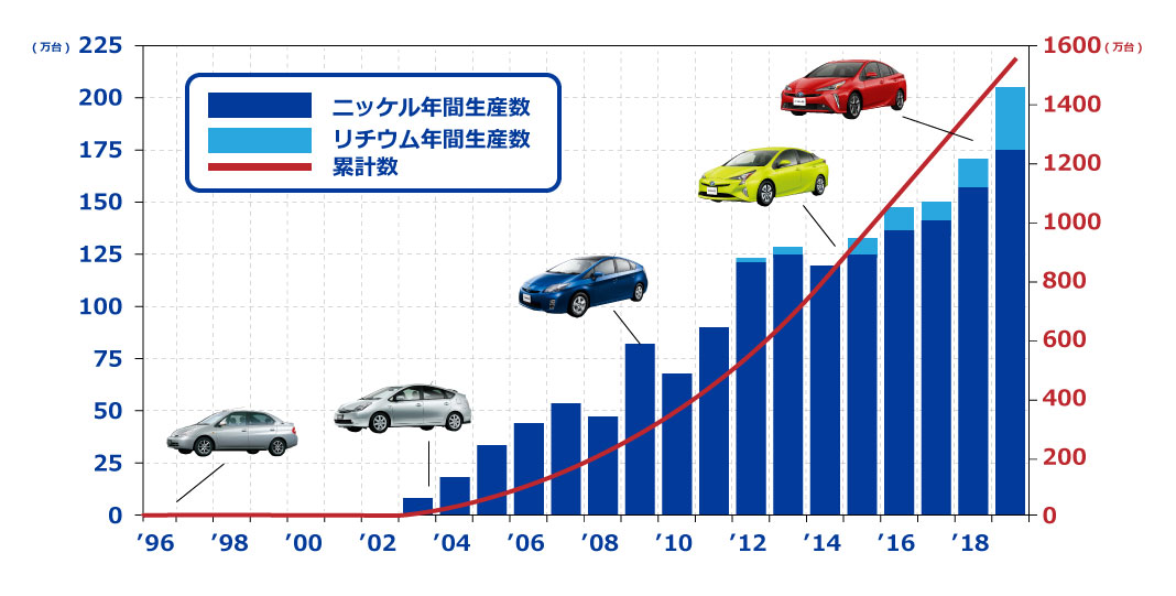 HEV 電池生産台数の推移