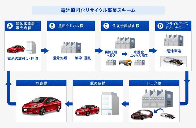 電池原料化リサイクル事業スキーム