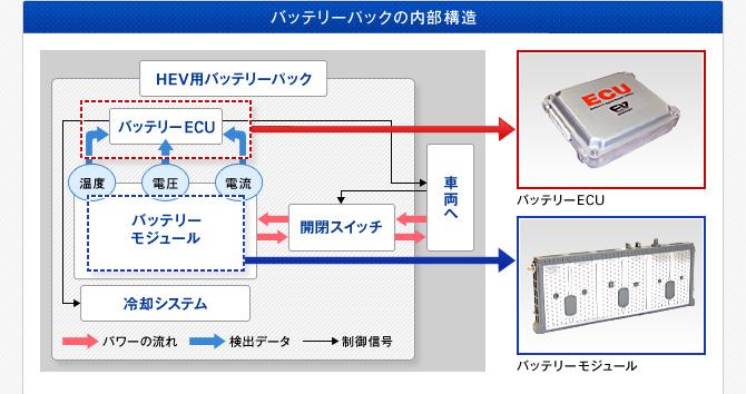 バッテリーパックの内部構造