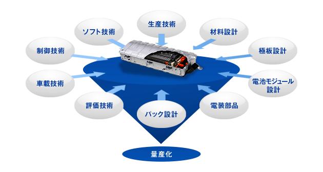 生産技術 材料設計 極板設計 電池モジュール設計 電装部品 パック設計 評価技術 車載技術 制御技術 ソフト技術 量産化